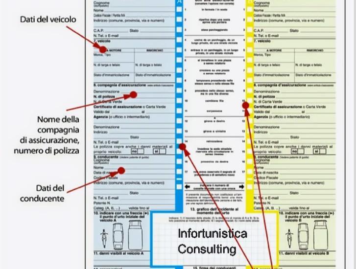 A cosa serve il modulo CID per l'assicurazione?